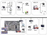 RFID冷鏈物流管理倉儲管理系統