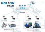 环保用电监管系统固德力安兼容全部环保平台