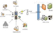 RFID系统解决方案门禁考勤系统RFID技术