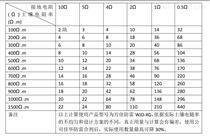 烧制接地模块用量表 小于1欧姆独立接地