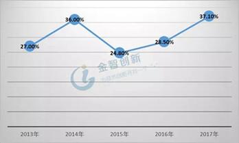 LED芯片行業出現衰退 2019年市場恐難轉好