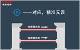 激光對射入侵探測器和紅外對射入侵探測器性能比較