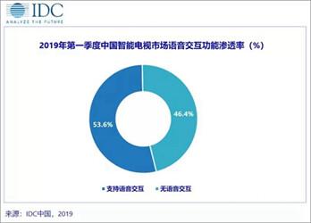 榮耀入局 能否推動中國智能電視市場構建大屏生態?