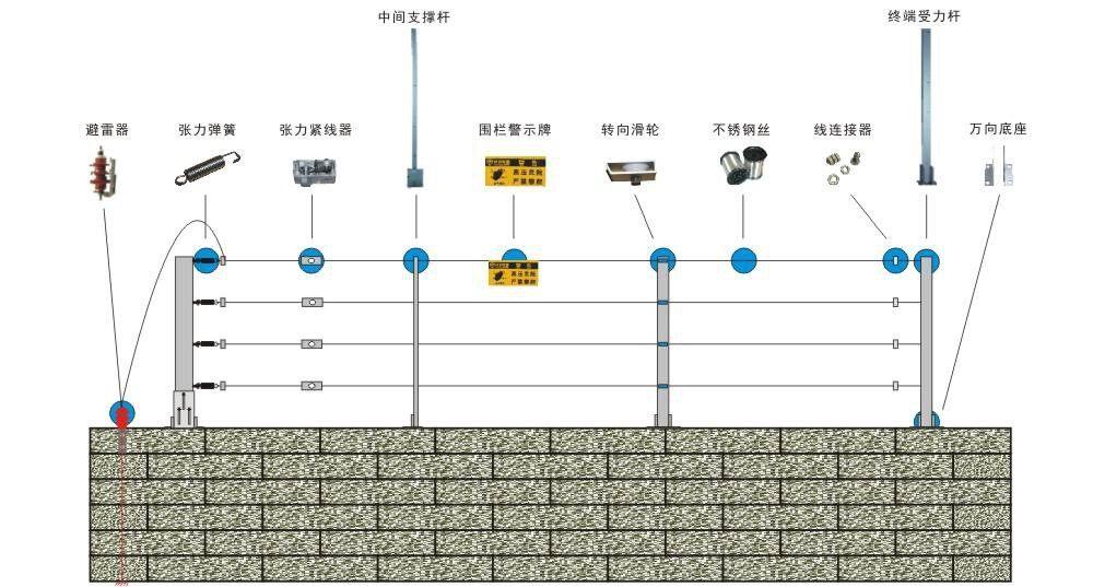 张力电子围栏安装测试和后期维护!