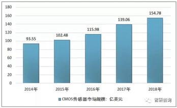 2018年全球CMOS图像传感器市场规模达到154.78亿美元