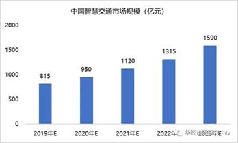 中國智慧交通市場規模及產業發展形勢深度研究