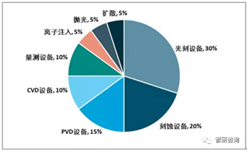 2018年全球及中国半导体集成电路产业发展现状分析
