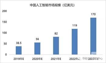 中国人工智能产业发展格局及投资前景研究