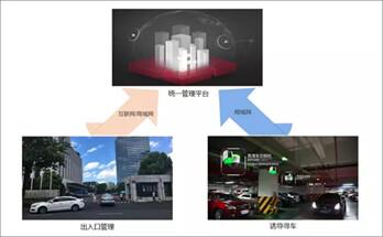 海康威視:企業如何滿足多停車場統一管理需求?