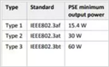 POE供电不稳定 你是否了解其功率?