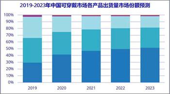 到2023年 中國可穿戴設備市場出貨量近2億臺