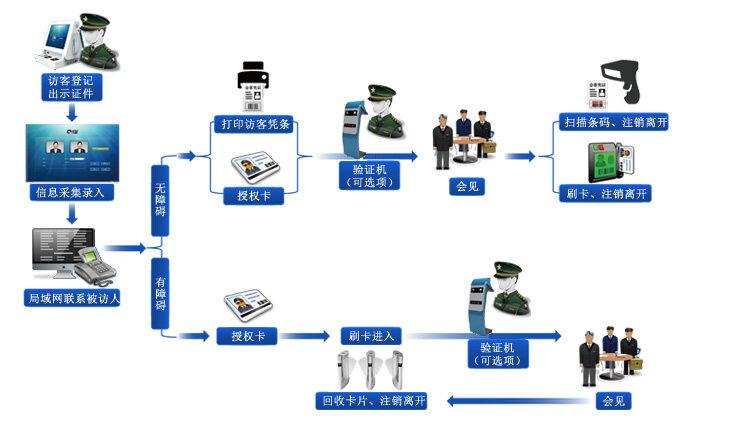   ▋ 小区访客一体机,小区访客系统,小区访客机使用流程