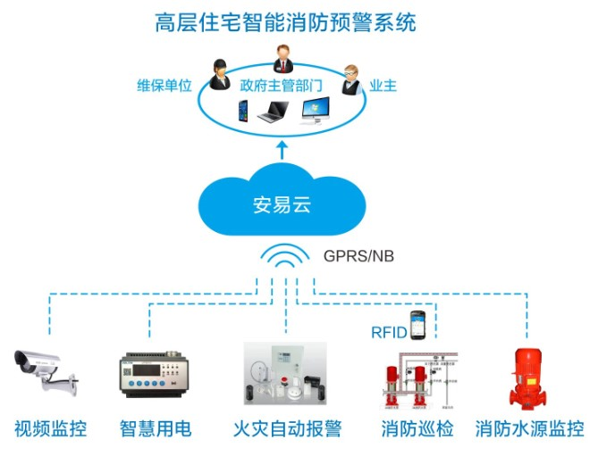 智慧消防物联网系统架构示意图
