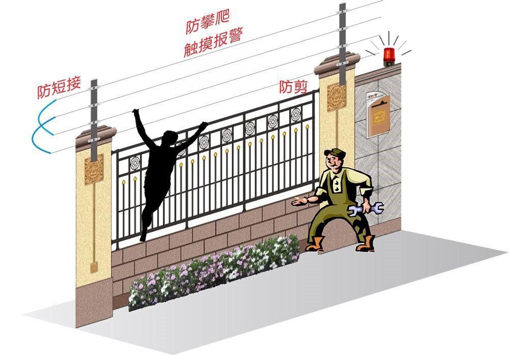 赏花客欧安防-脉冲电子围栏-周界报警探测器产品