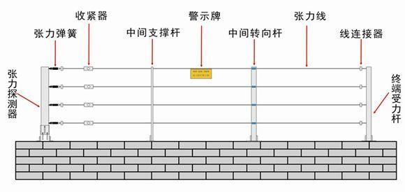 上海客欧安防-张力电子围栏-周界报警探测器产品