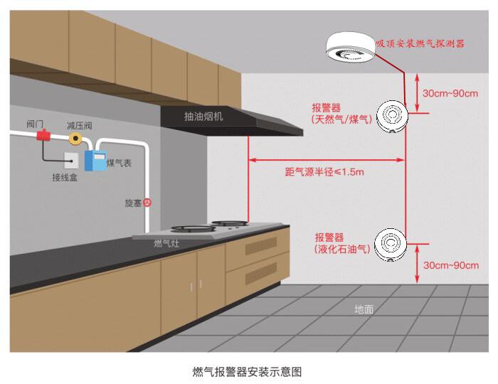 上海客欧安防-燃气探测器安装系统图-周界报警探测器产品