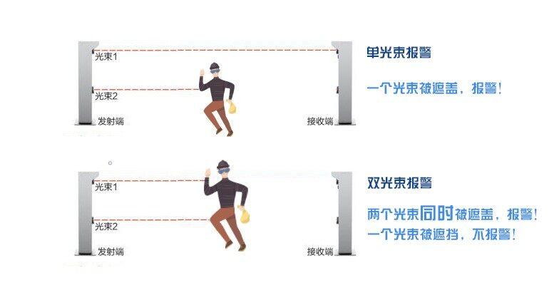 客欧安防-激光对射探测器报警方式-=周界报警探测器系列产品