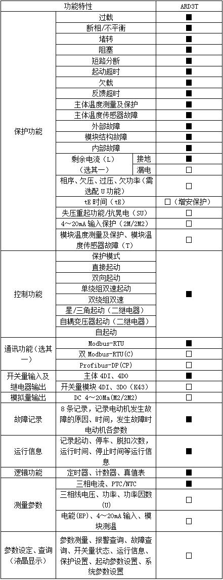 安科瑞ARD3系列智能电动机保护器示例图5